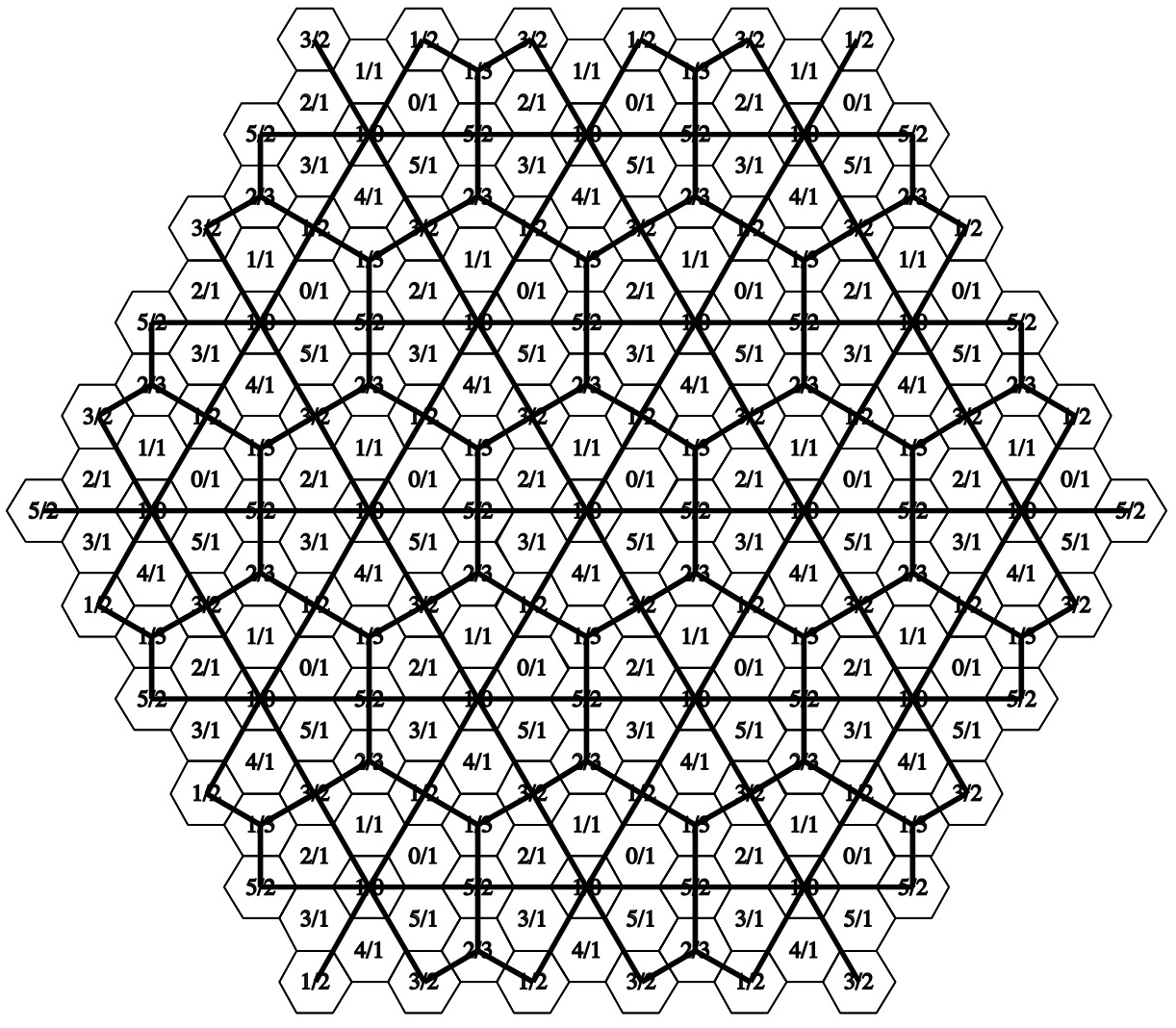 Hexagon sectors, true unit cells: N = 6