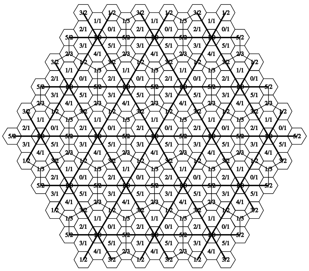 Hexagon sectors divided in thirds: N = 6