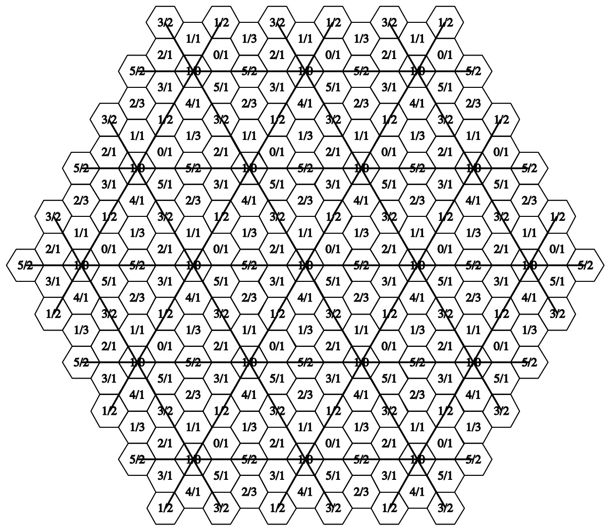 Hexagon sectors: N = 6