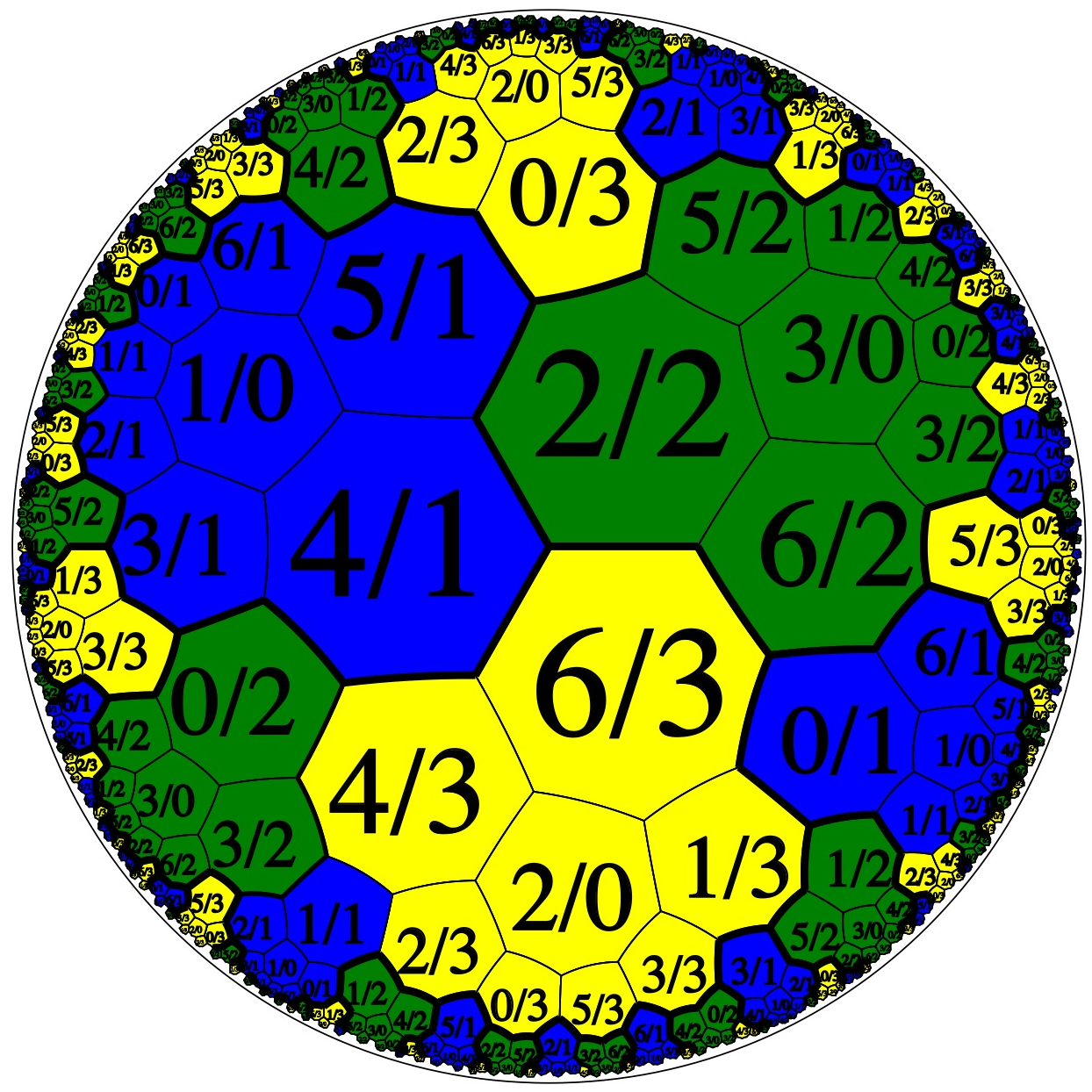 N = 7: coloured by block, symmetrical