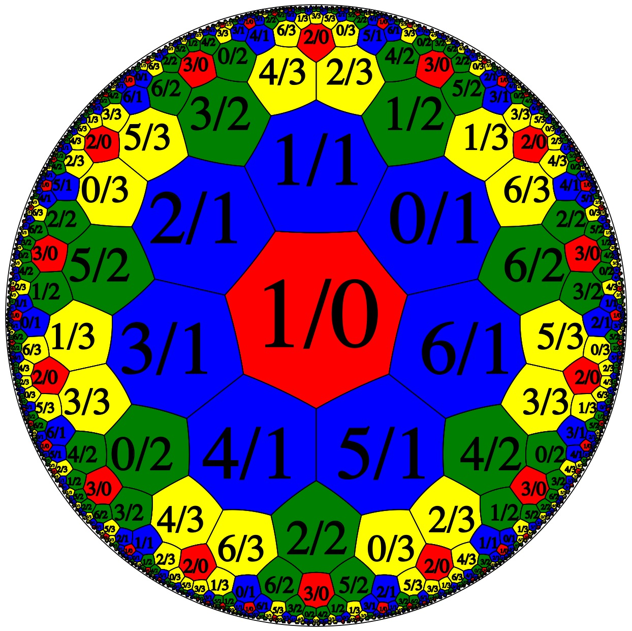 N = 7: coloured by denominator